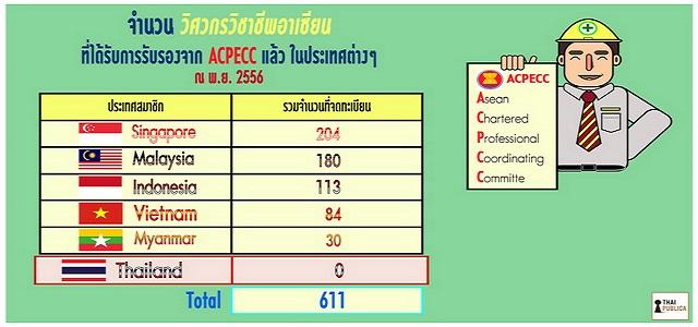 วิศวกร AEC
