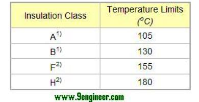 motor temperature insulation class and temperature Electrical insulation for high-temperature high-temperature motor windings for downhole pumps used in geothermal energy production matthew hooker.